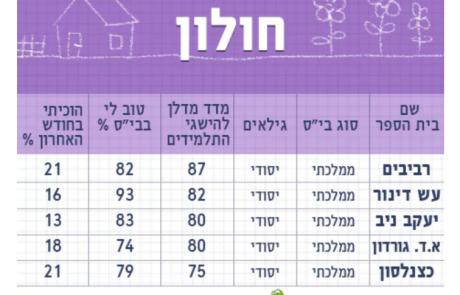 חמשת בתי הספר הטובים ביותר בעיר לפי מדרג